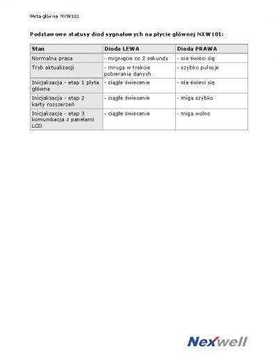 Podstawowe statusy diod sygnałowych na płycie głównej NXW101
